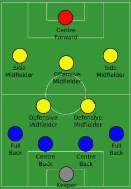 soccer positions explained