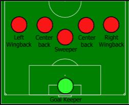 Full Back, Centre Back defender position