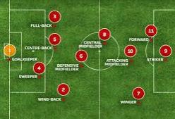 soccer position explained